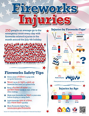 CSPC Fireworks Safety Poster English