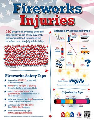 CSPC Fireworks Safety Poster English